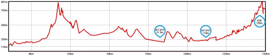Stage-3-Profile